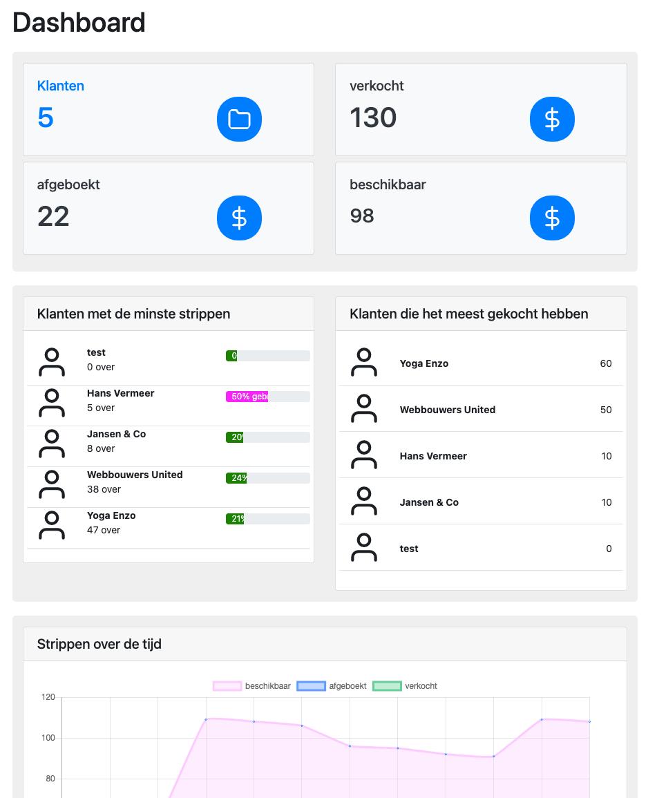 dashboard van de strippenkaart app
